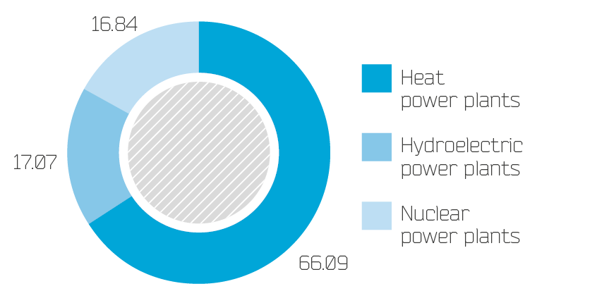 Structure of electricity generation, %