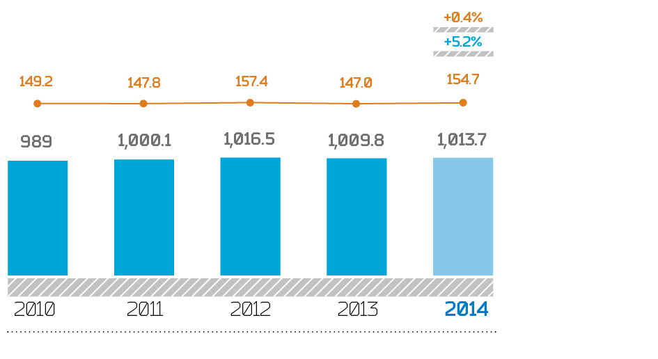 Electricity consumption in 2010–2014